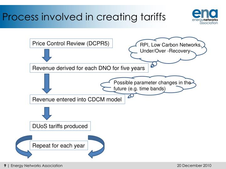 Process involved in creating tariffs