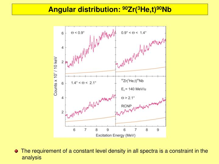 Angular distribution: