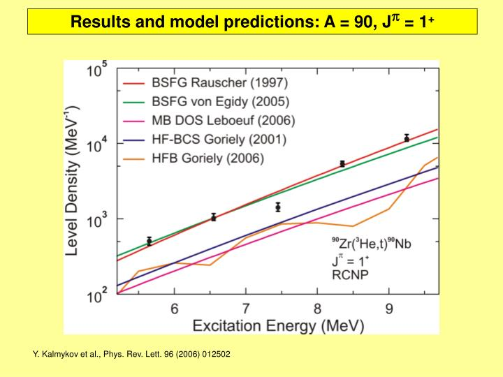 Results and model predictions: A = 90, J