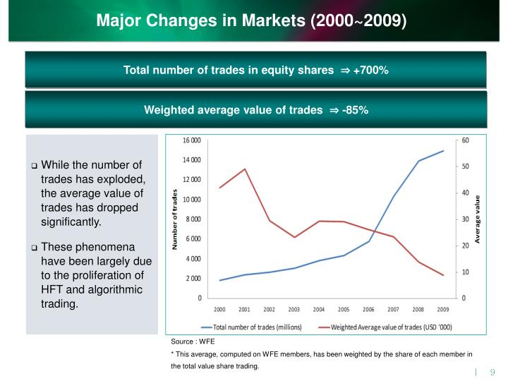 Major Changes in Markets (2000~2009)