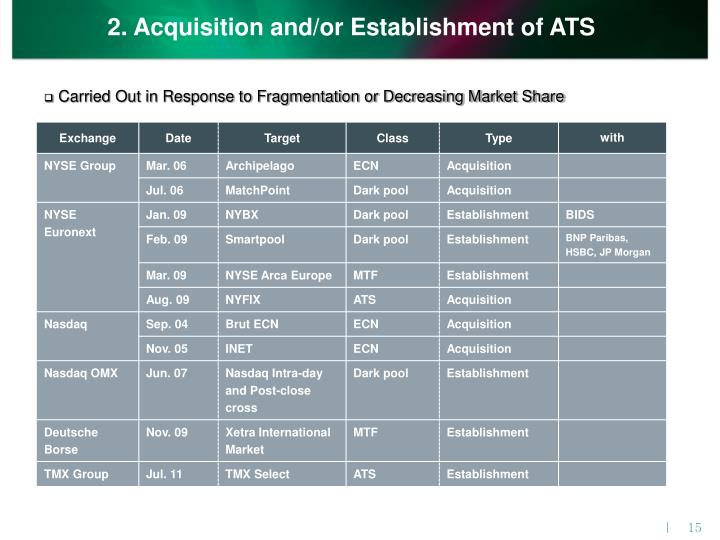 2. Acquisition and/or Establishment of ATS