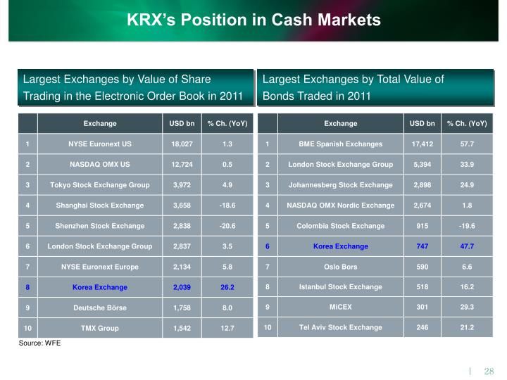 KRX's Position in Cash Markets
