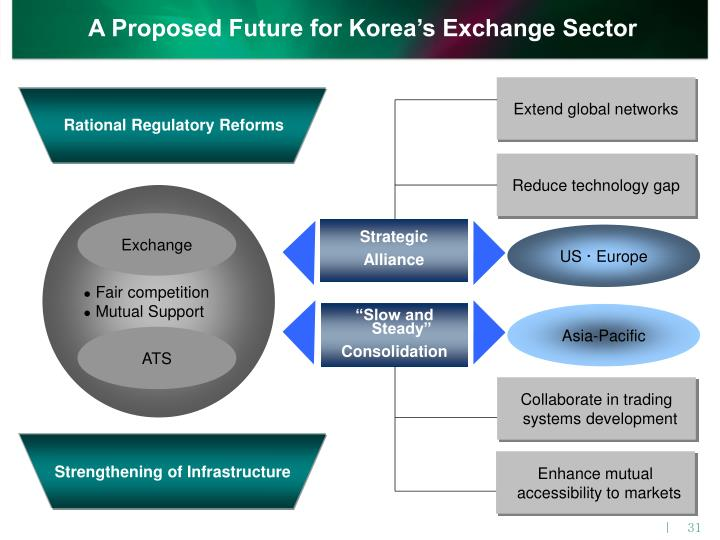 A Proposed Future for Korea's Exchange Sector