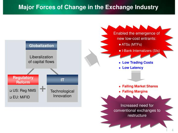 Major Forces of Change in the Exchange Industry