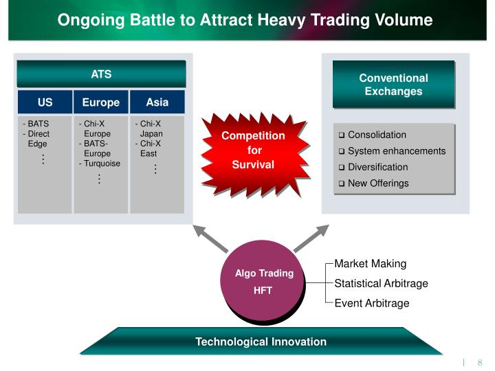 Ongoing Battle to Attract Heavy Trading Volume