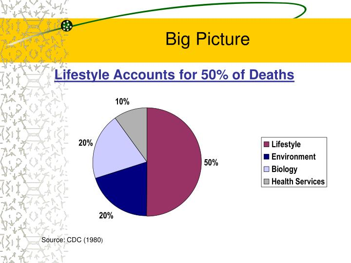 Lifestyle Accounts for 50% of Deaths