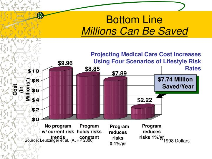 Projecting Medical Care Cost Increases Using Four Scenarios of Lifestyle Risk Rates