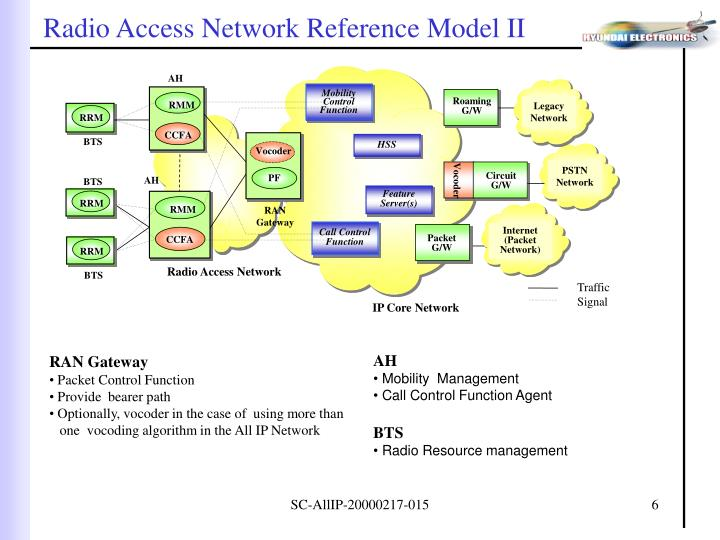 Radio Access Network Reference Model II