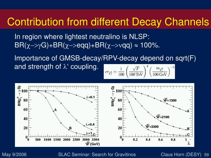Contribution from different Decay Channels