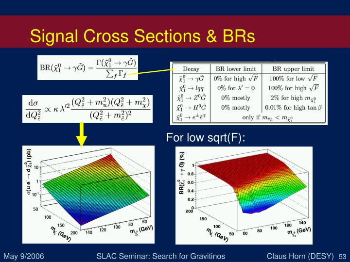 Signal Cross Sections & BRs