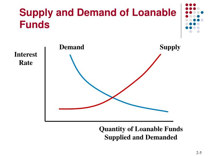 quantity supplied and demanded essay The impact on the quantity supplied would be if the demand increases, the demand curve will shift to the right causing the demand and price to also increase if too many products are available the price should be cheaper than if the supply was lesser than the demand.
