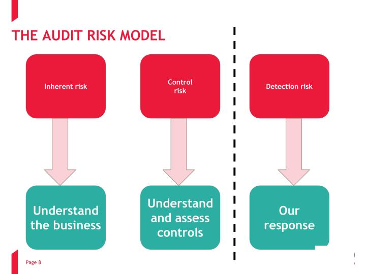 an analysis of the topic of the auditing risk model The functional model that evolved from this research provides idea for this thesis and a review of auditing 3221 high risk ventures in victoria.