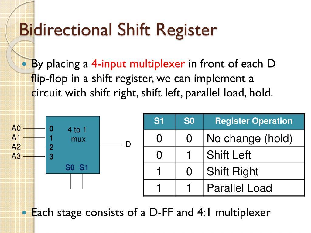 Ppt Ekt 221 Digital 2 Rtl Bidirectional Shift Register Powerpoint Presentation Id 3369036