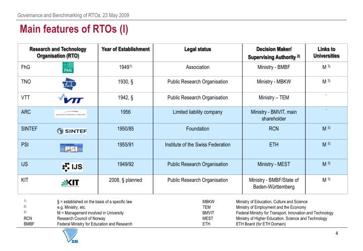 Main features of RTOs (I)