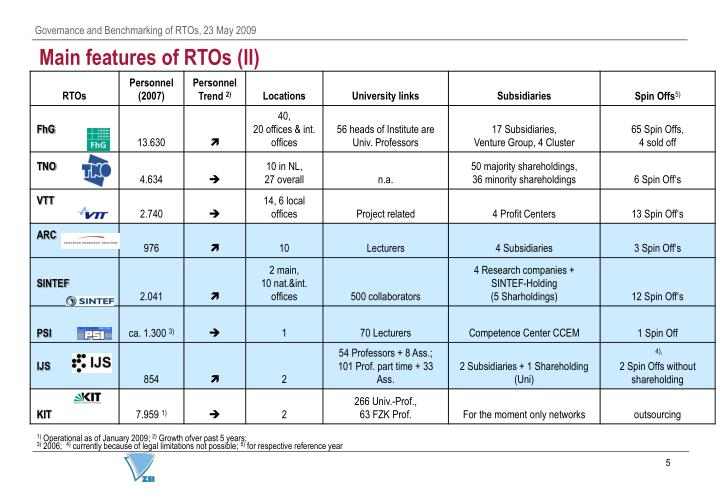 Main features of RTOs (II)
