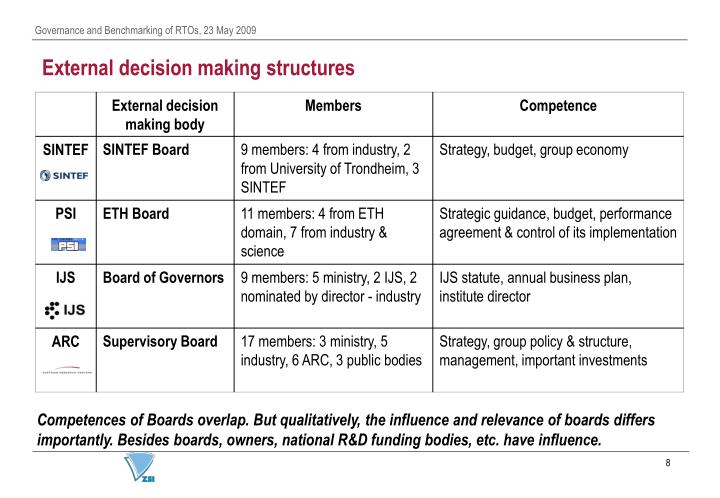 External decision making structures