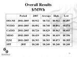 overall results mwh