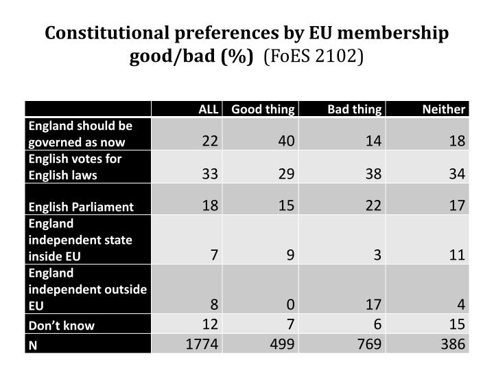 Constitutional preferences by EU membership good/bad (%)