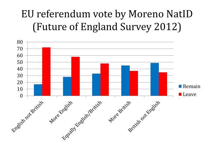 EU referendum vote by Moreno NatID (Future of England Survey 2012)