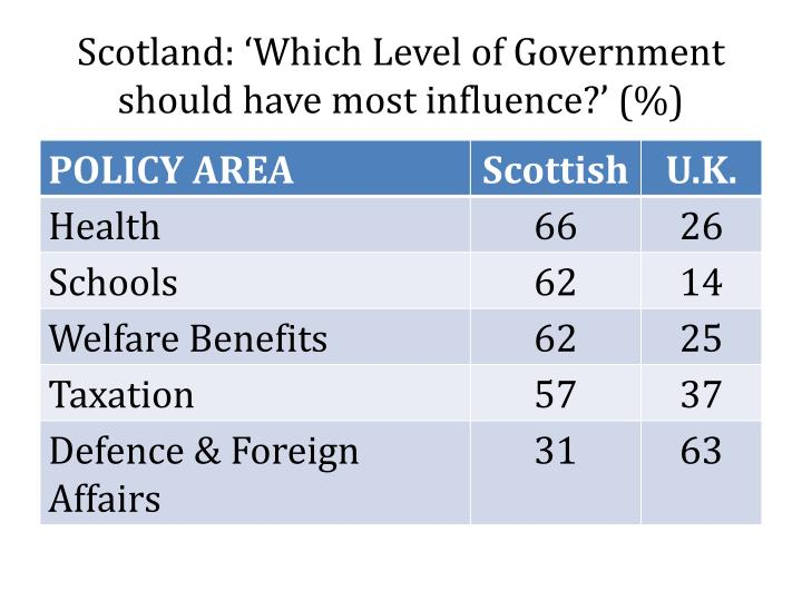 Scotland: