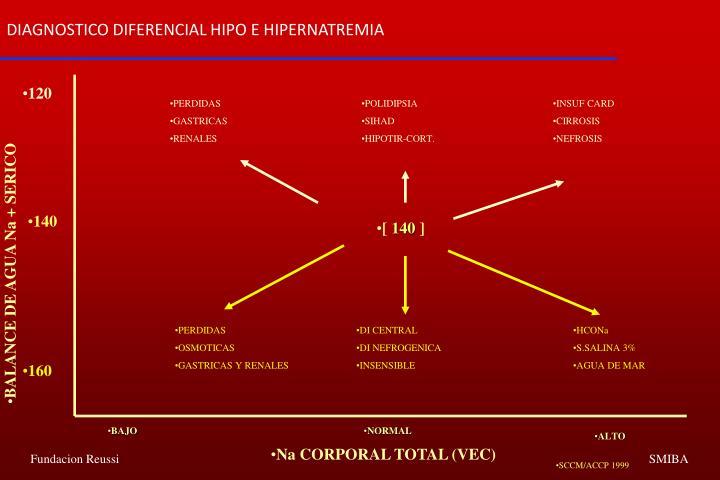 DIAGNOSTICO DIFERENCIAL HIPO E HIPERNATREMIA