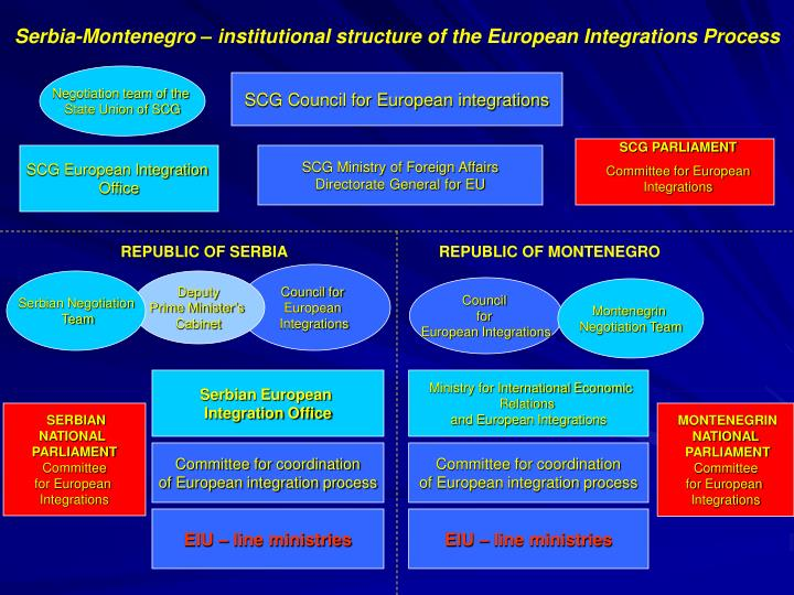 european integration process Brief historical account of the integration process, the establishment of the european union and the enlargements oğuz budak dokuz eylul university introduction the europe has faced with some types of organizations that were gradually integrated into each other after the second world.