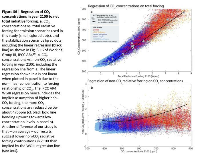 Figure S6 | Regression of CO