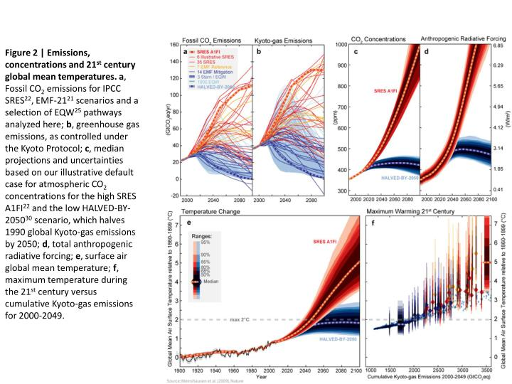 Figure 2 | Emissions, concentrations and 21