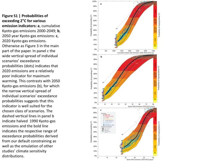 Figure S1 | Probabilities of exceeding 2°C for various emission indicators:
