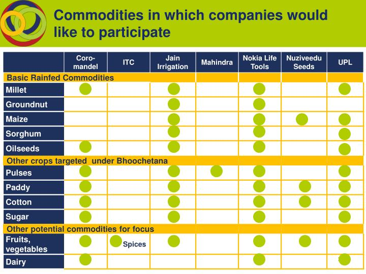 Commodities in which companies would like to participate