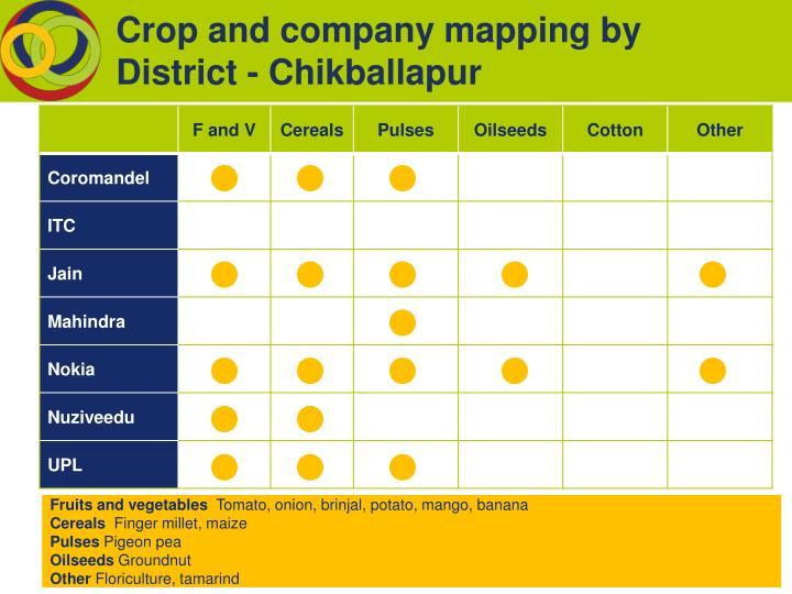 Crop and company mapping by District - Chikballapur