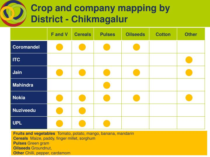 Crop and company mapping by District - Chikmagalur