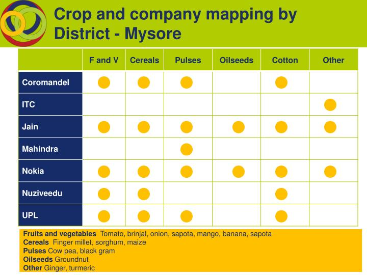 Crop and company mapping by District - Mysore