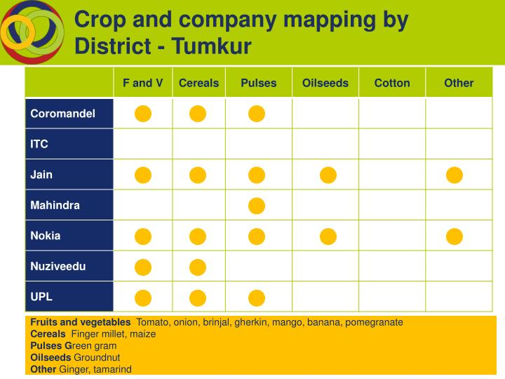 Crop and company mapping by District - Tumkur