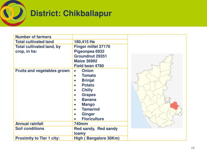 District: Chikballapur