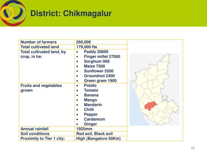 District: Chikmagalur