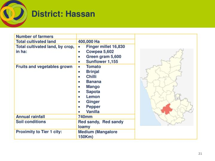 District: Hassan