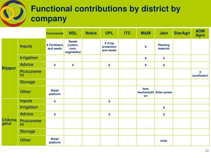 Functional contributions by district by company