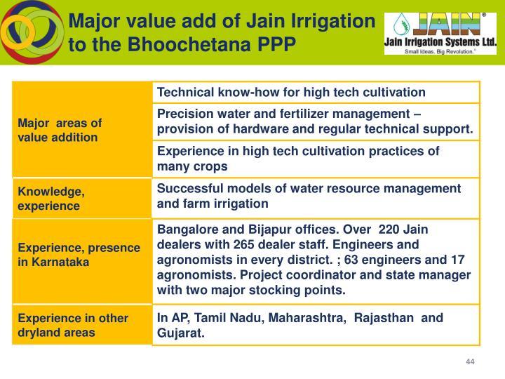 Major value add of Jain Irrigation