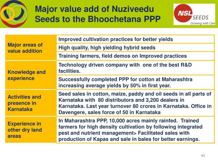 Major value add of Nuziveedu