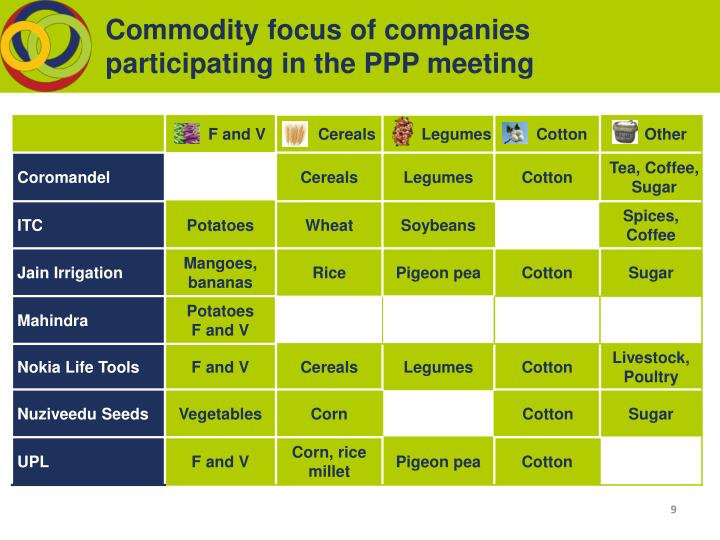 Commodity focus of companies  participating in the PPP meeting