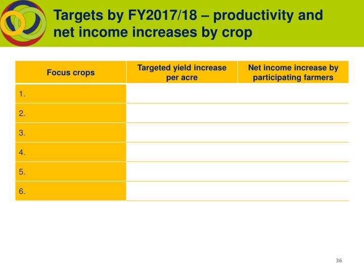 Targets by FY2017/18 – productivity and net income increases by crop