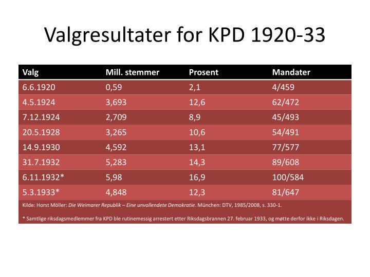 Valgresultater for kpd 1920 33