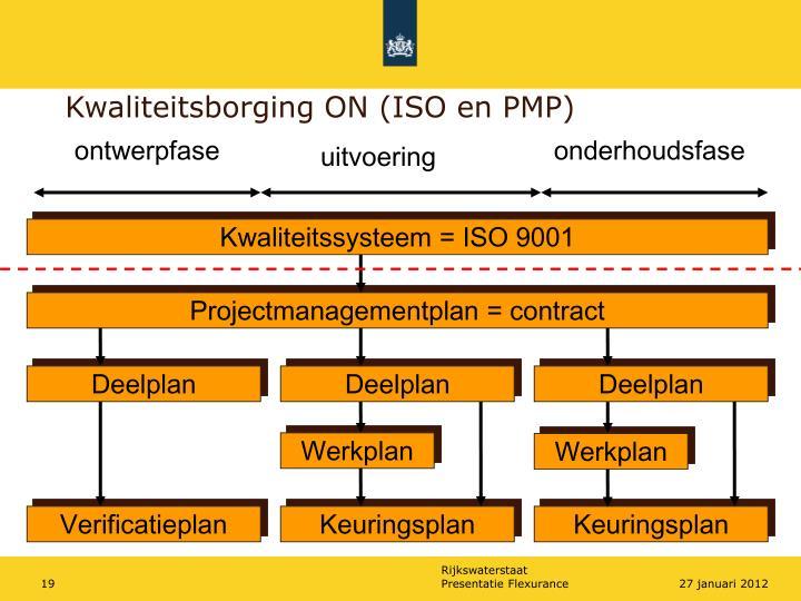 Projectmanagementplan = contract