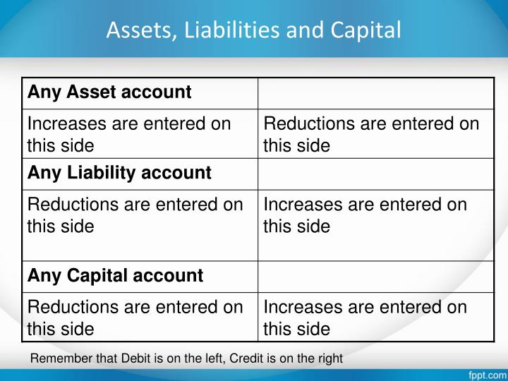 Assets, Liabilities and Capital