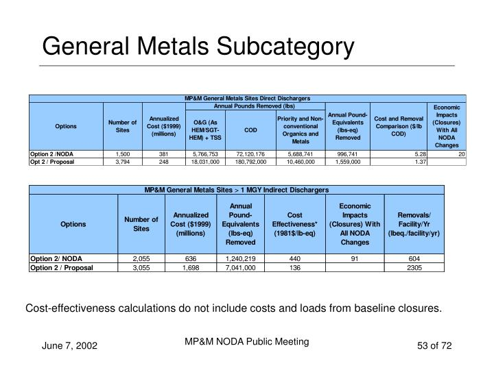 General Metals Subcategory
