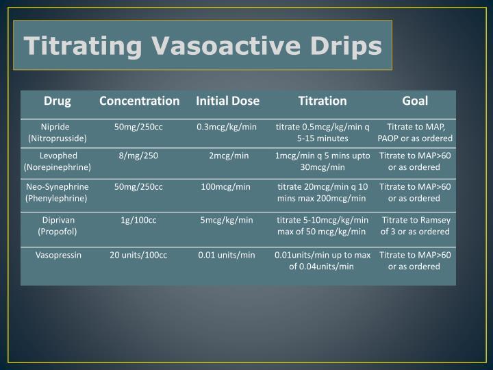 Titrating Vasoactive Drips