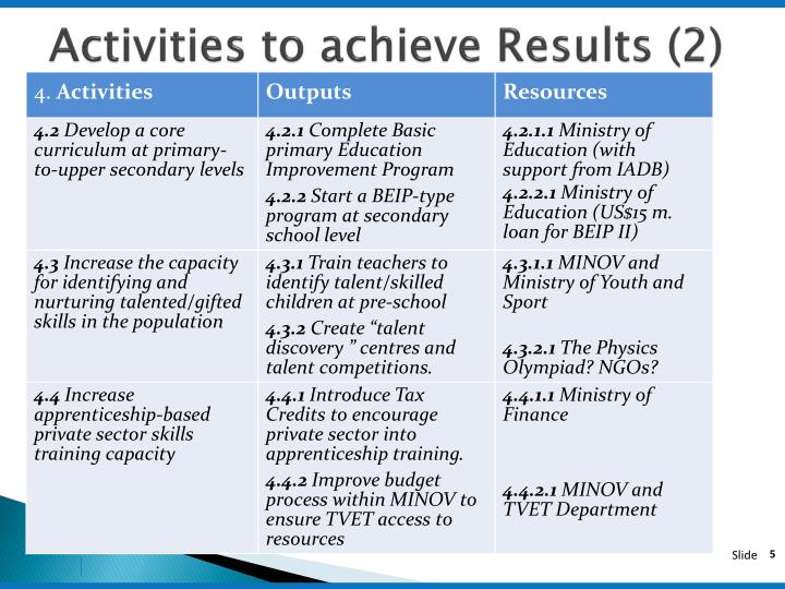 Activities to achieve Results (2)