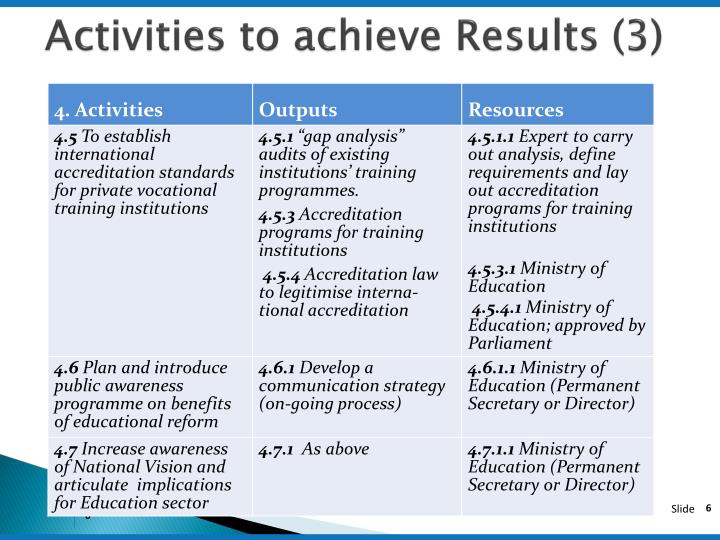 Activities to achieve Results (3)