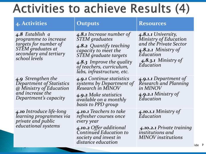 Activities to achieve Results (4)